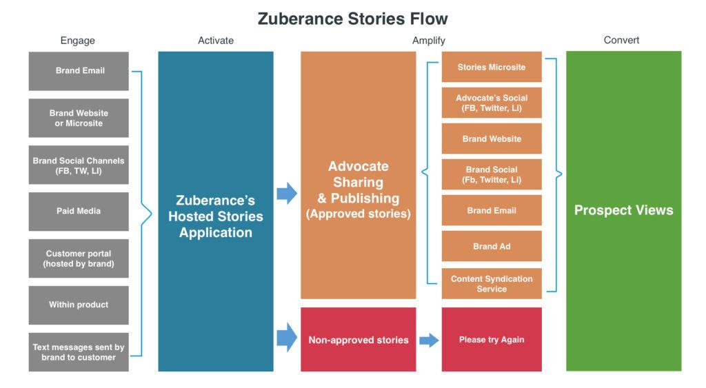 stories micro-sites flow